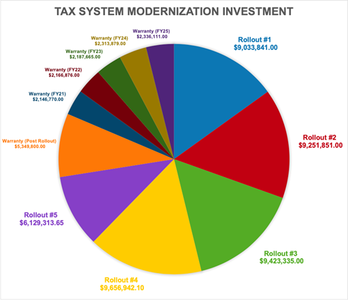 Tax System Modernization Investment Pie Chart